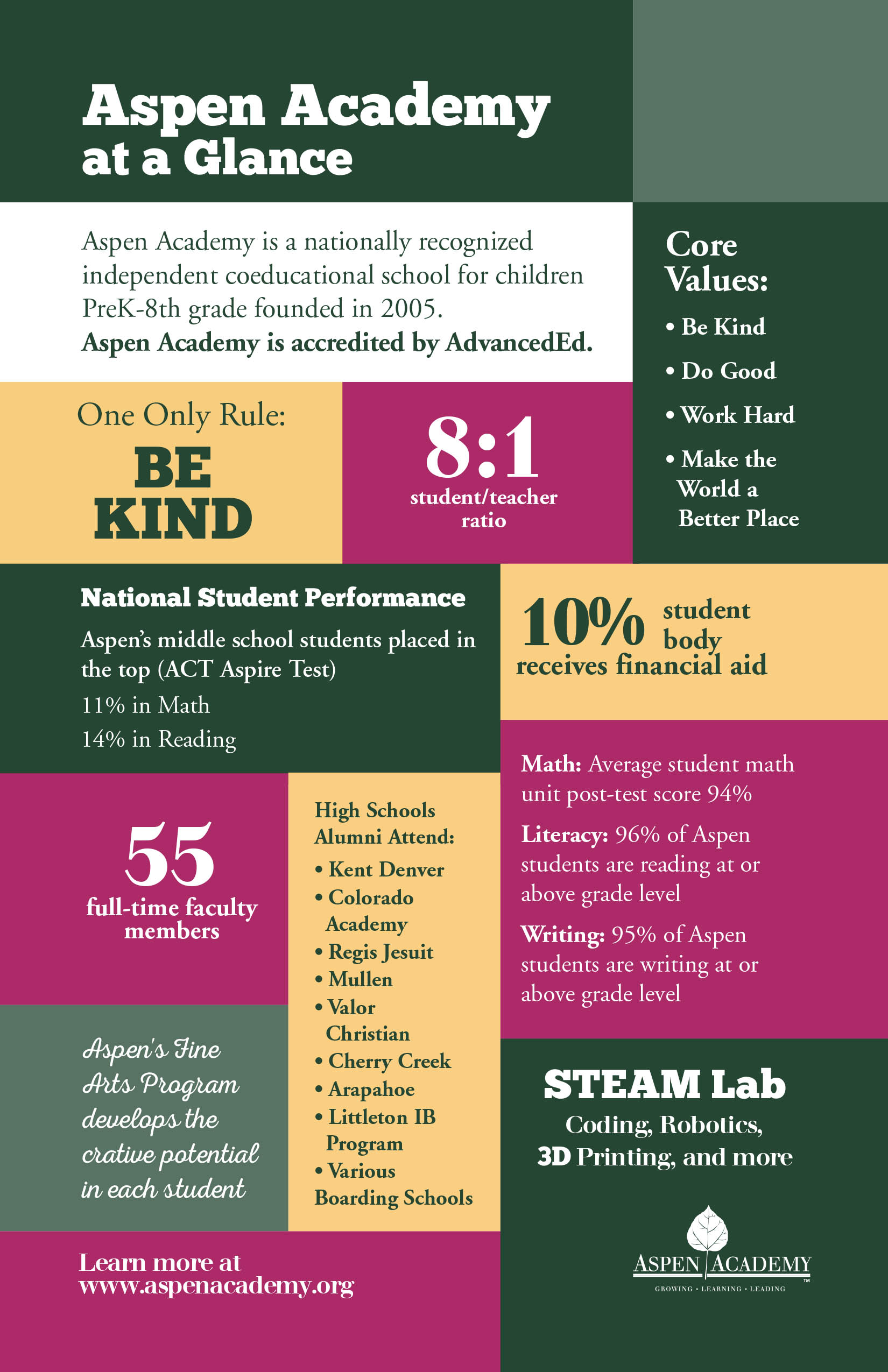 Aspen At A Glance Infographic